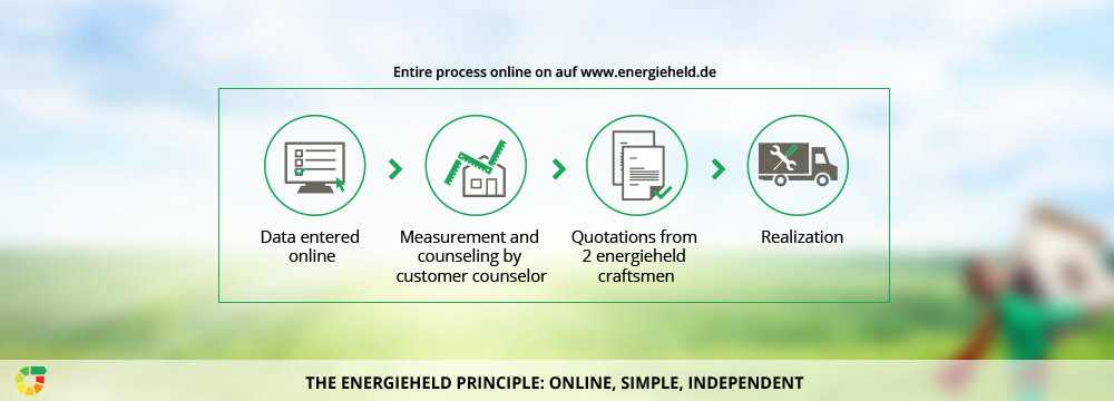 energieheld_principle