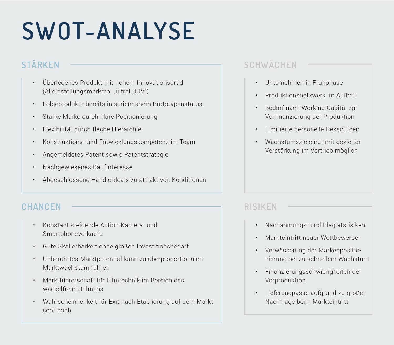 Charmant Editierbare Swot Analyse Vorlage Bilder - Entry Level ...