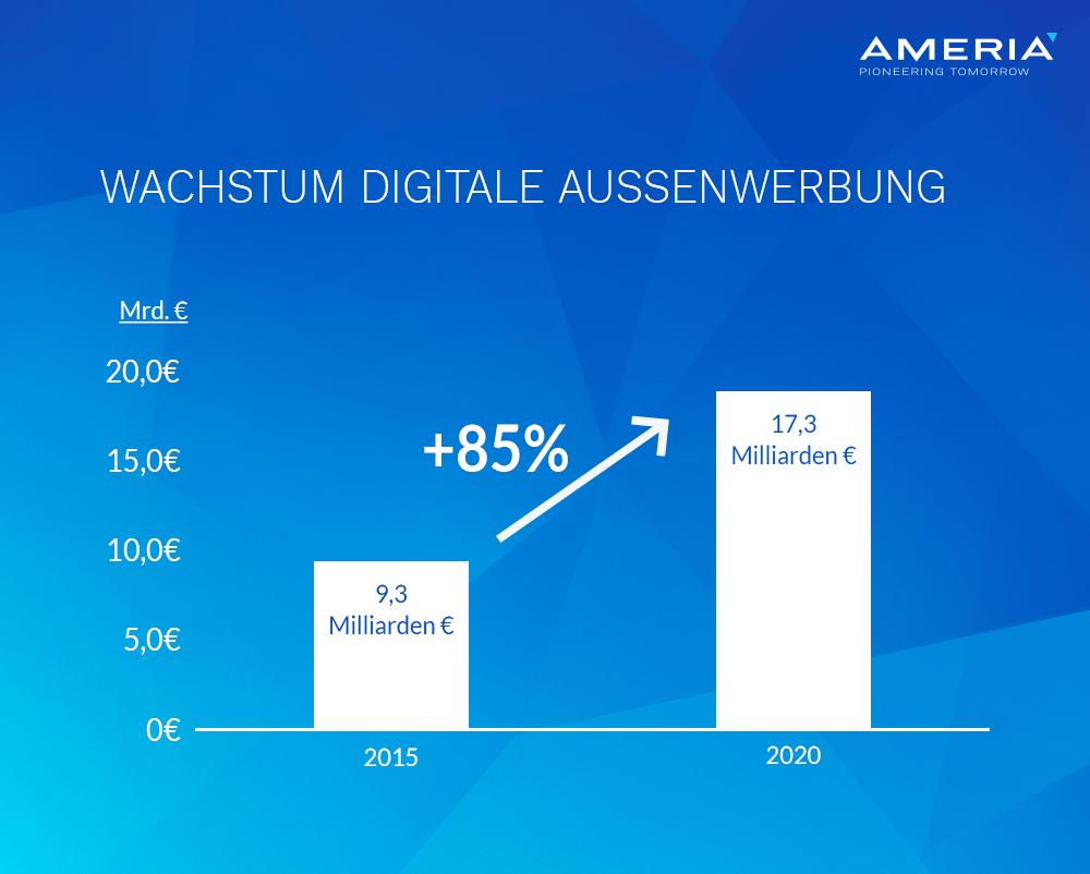 Wachstum Digitale Außenwerbung (Quelle: PwC, Statista)