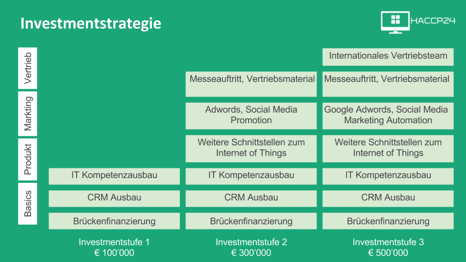 Investmentstrategie