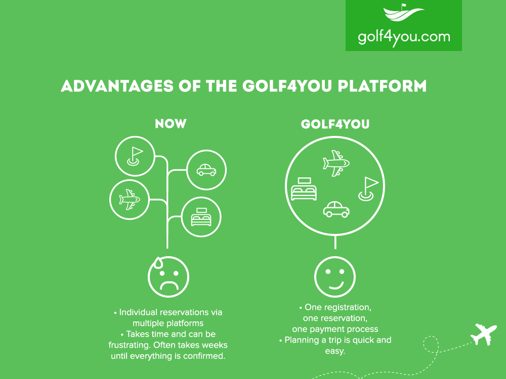 Advantages of the golf4you Plattform