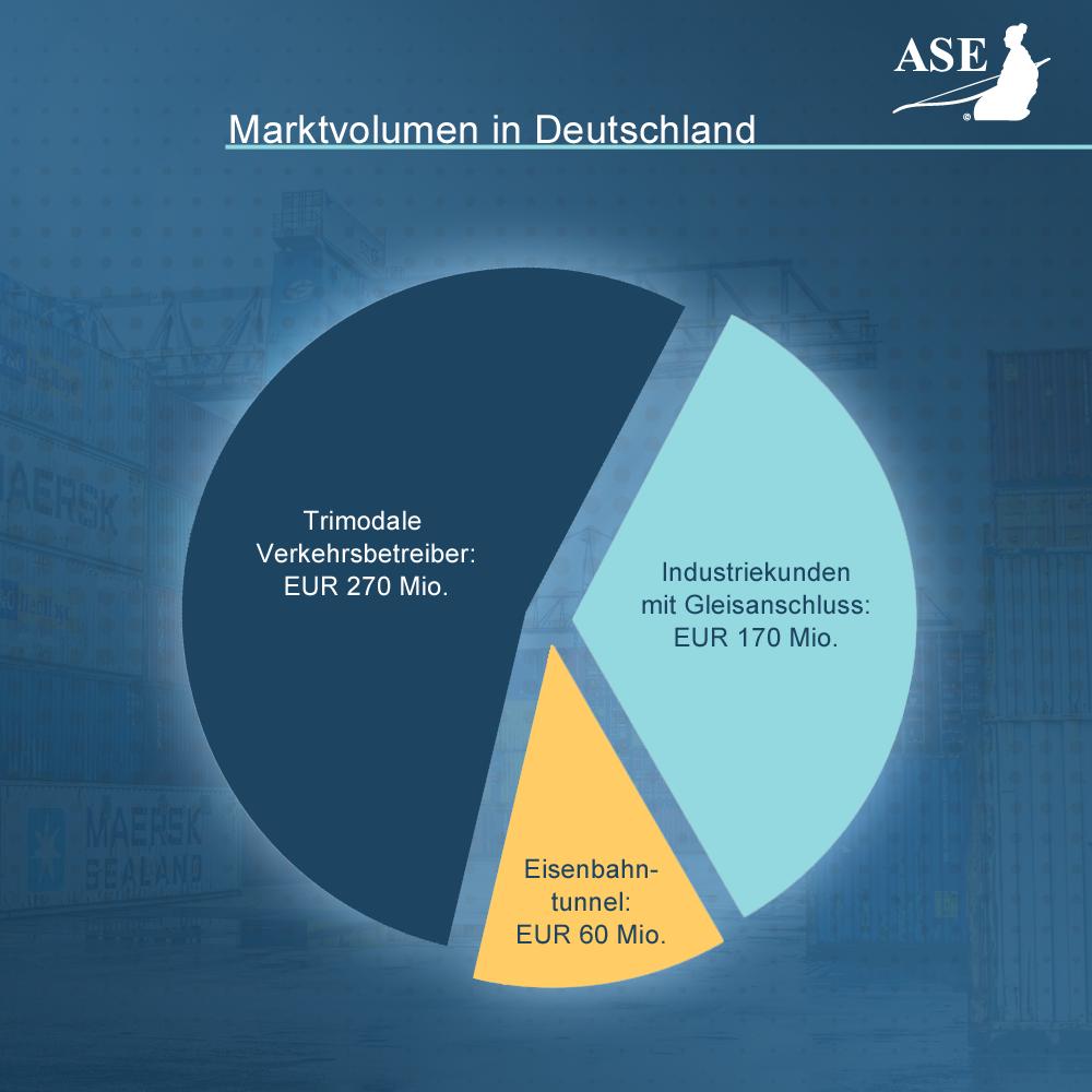 Marktvolumen in Deutschland