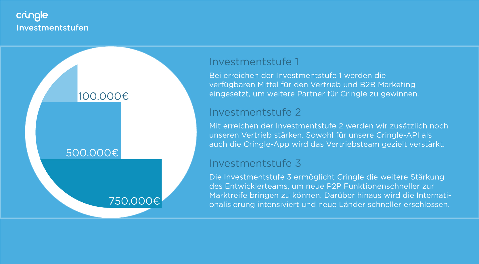 Cringle Investmentstufen