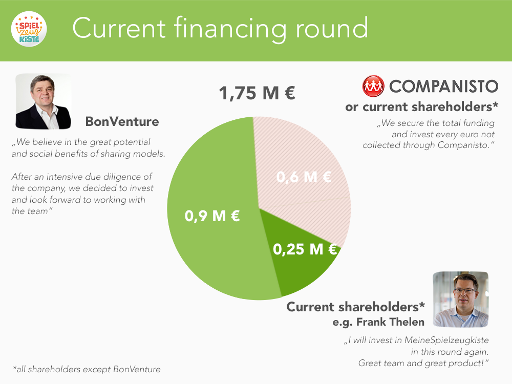 Current financing round - Meine Spielzeugkiste