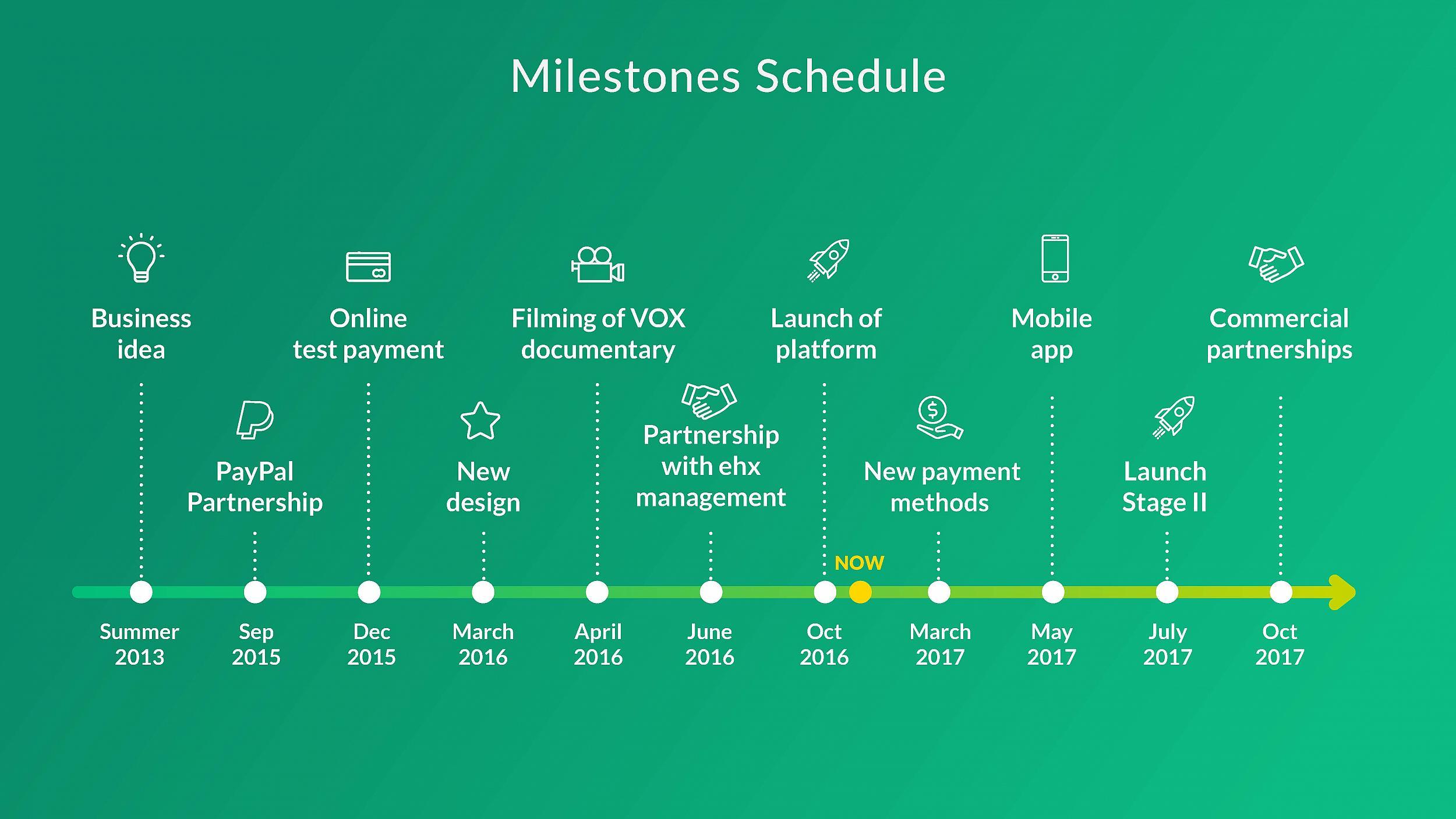 GroopDoo Milestones Schedule