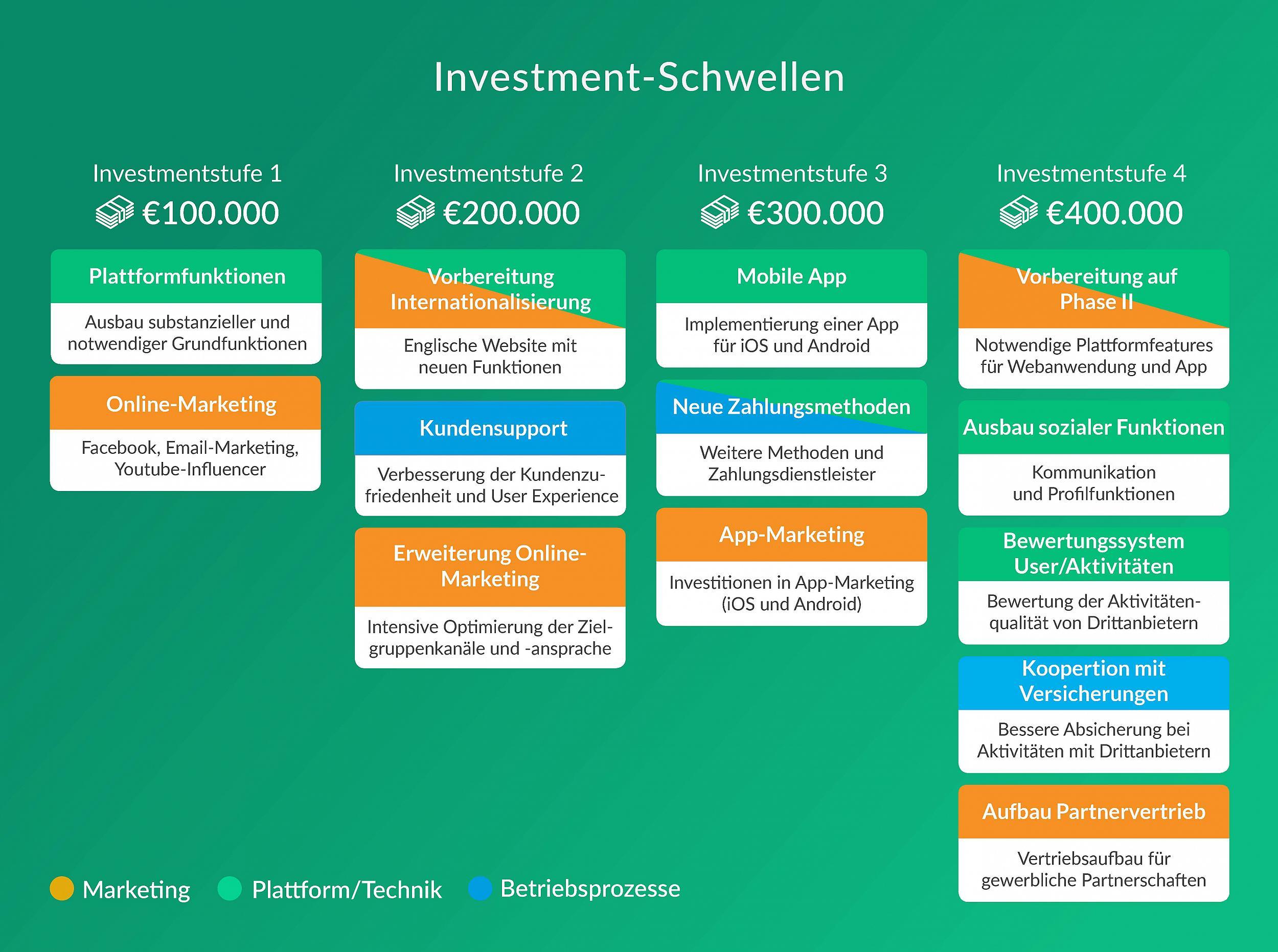 GroopDoo Investmentschwellen