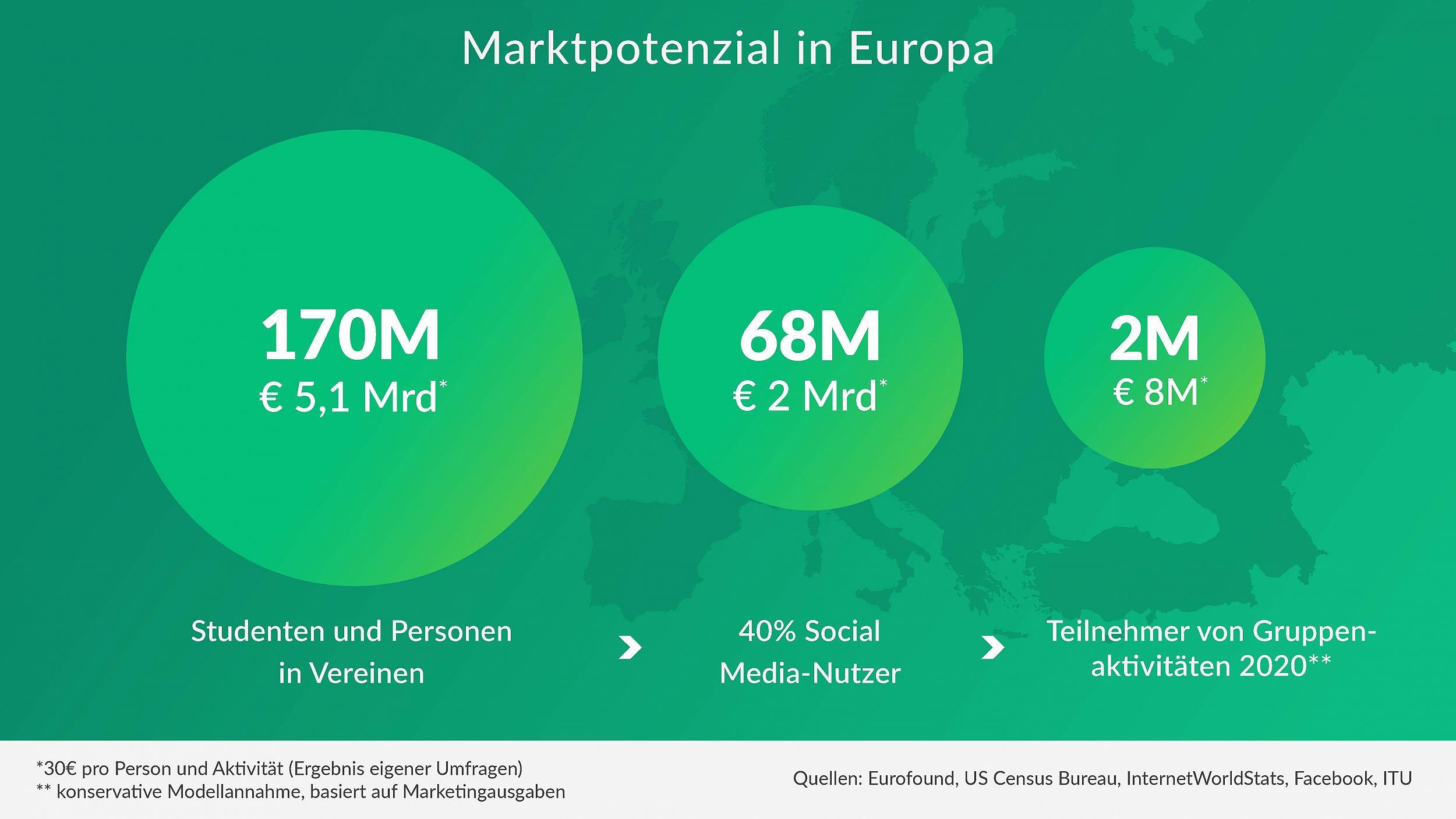 GroopDoo - Marktpotenzial in Europa