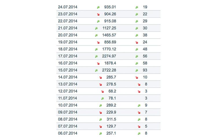 KoRo - Umsatzhistorie 2014