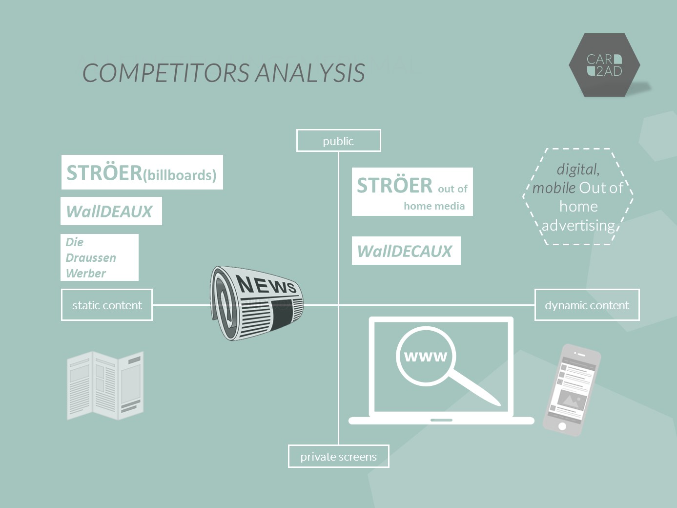 CAR2AD - Competitor analysis