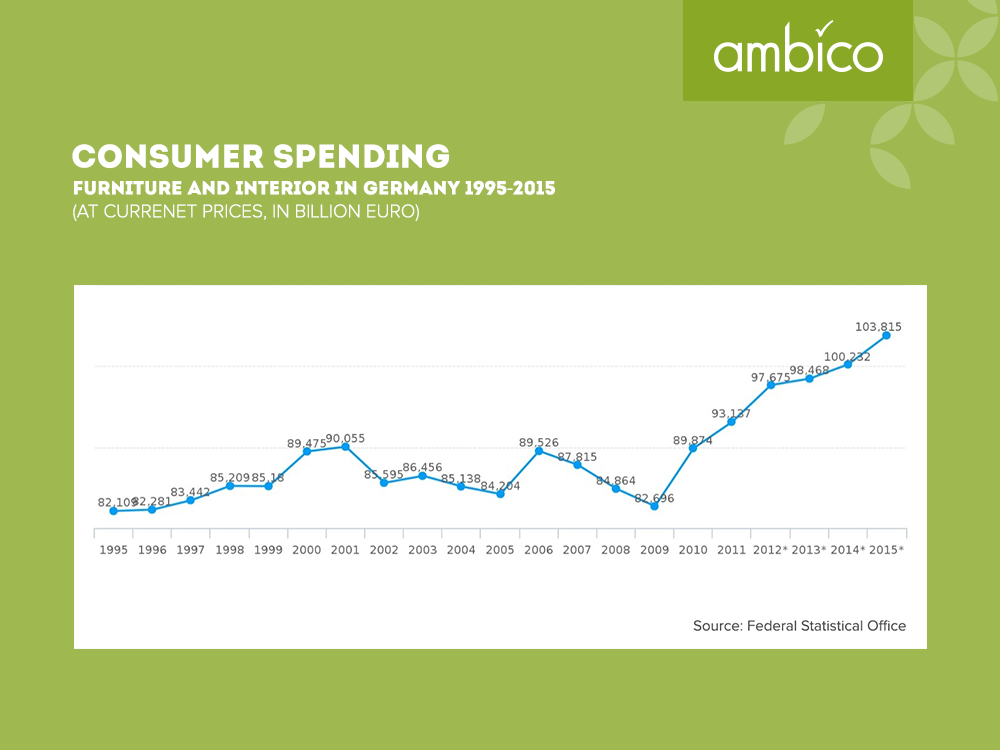 ambico - Consumer spending for living and furnishings 1995-2015