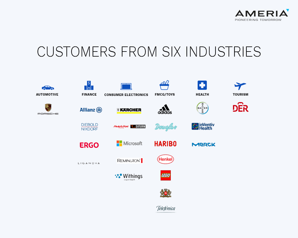 AMERIA customers by branches