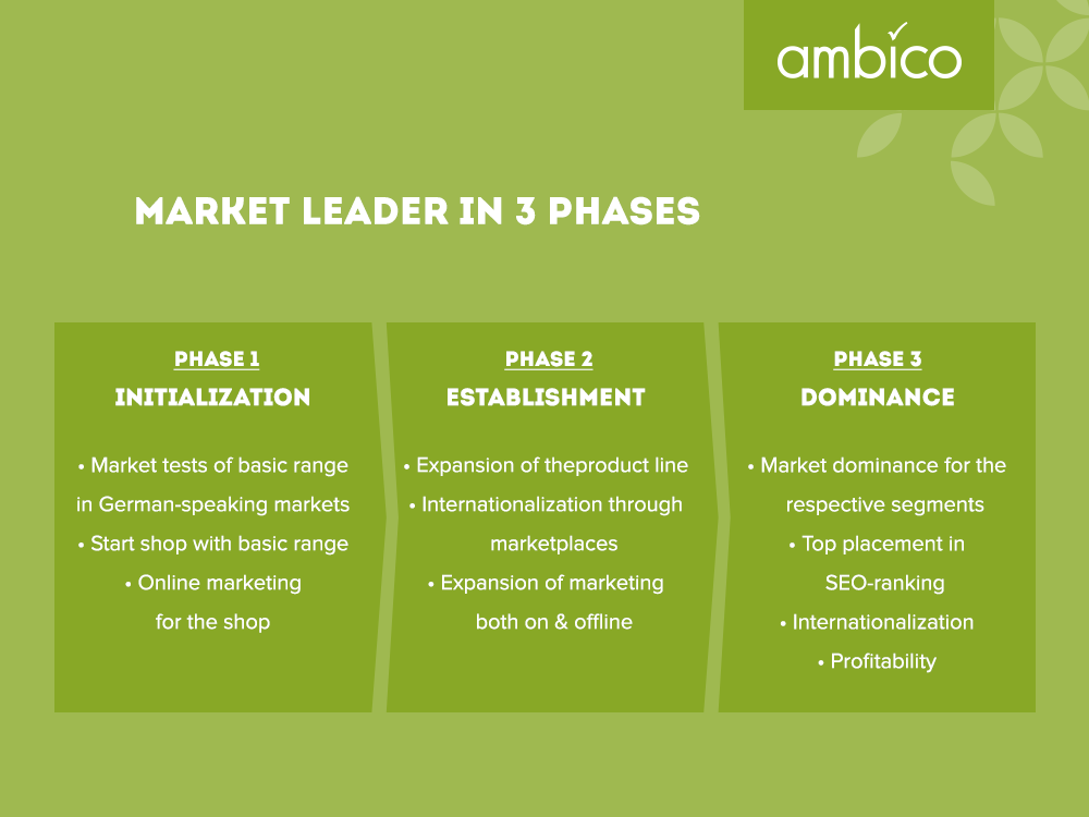ambico - Market leader in 3 phases