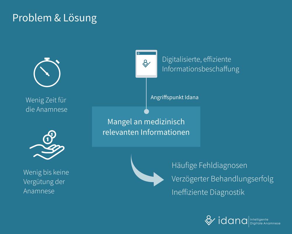 Idana - Problem & Lösung