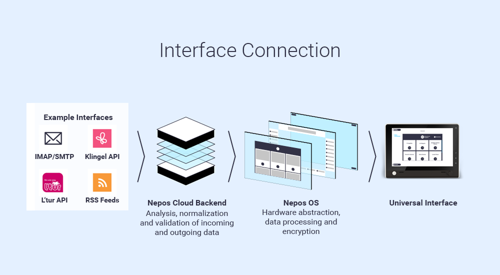 Nepos - Interface Connection