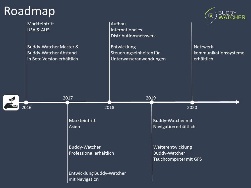 Buddy-Watcher Roadmap