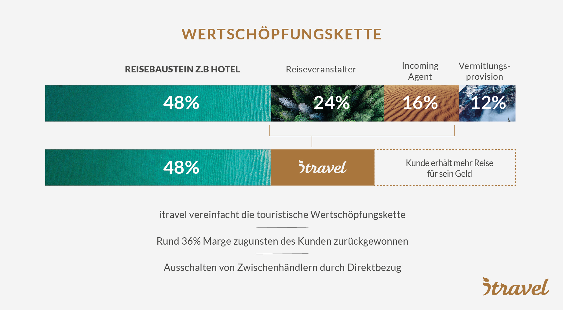 itravel - Wertschöpfungskette