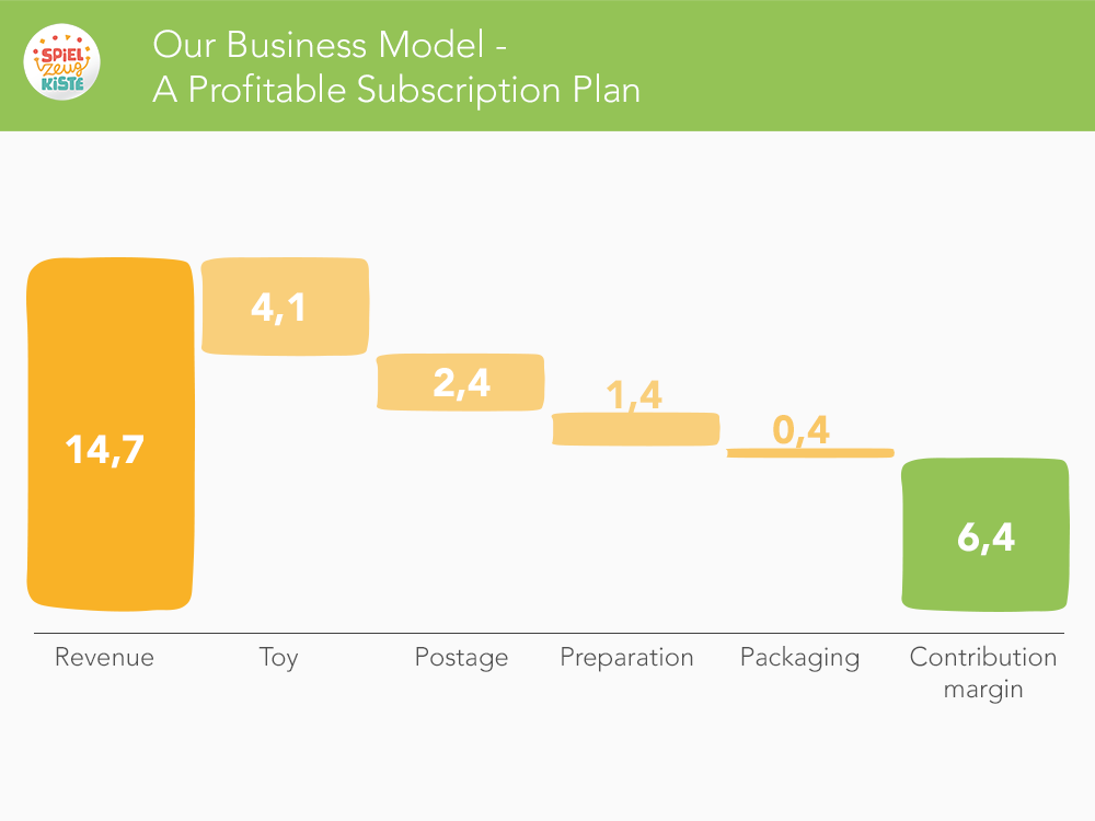 Our Business Model - A profitable Subscription Plan