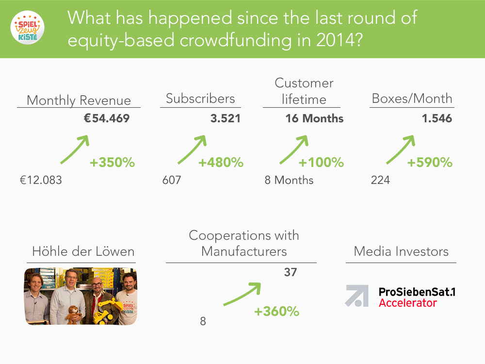 What happened since the last Crowdinvesting 2014?