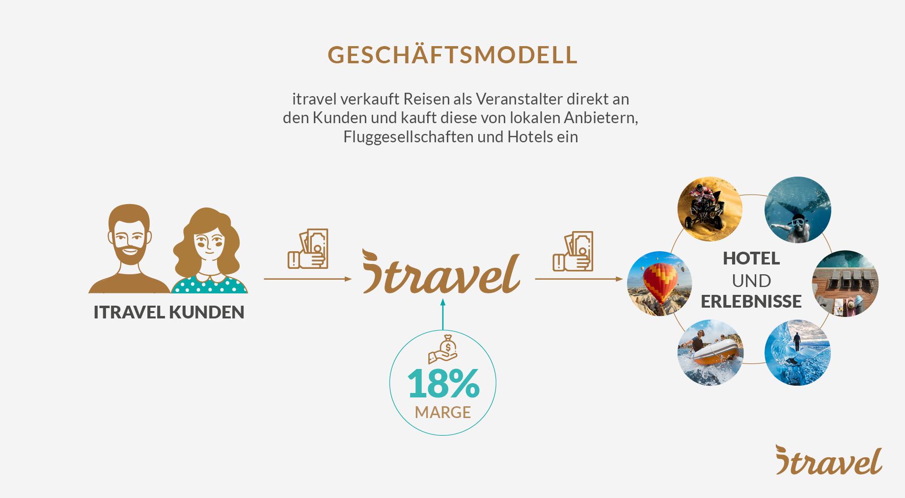 itravel - Das Geschäftsmodell