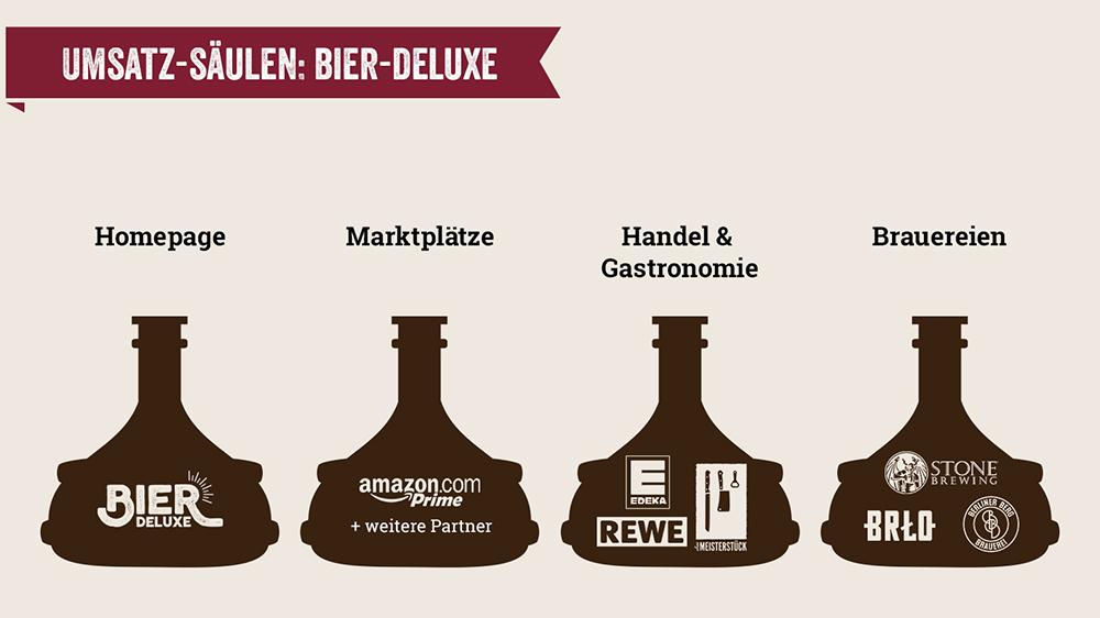 Bier-Deluxe Umsatzsäulen