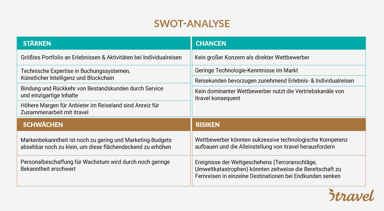SWOT-Analyse itravel