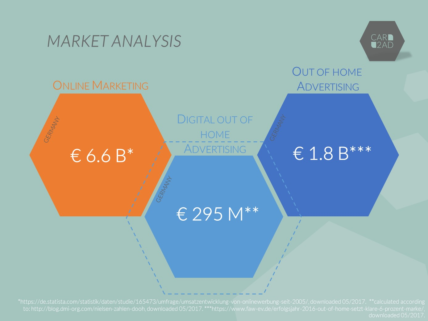 Market Analysis CAR2AD