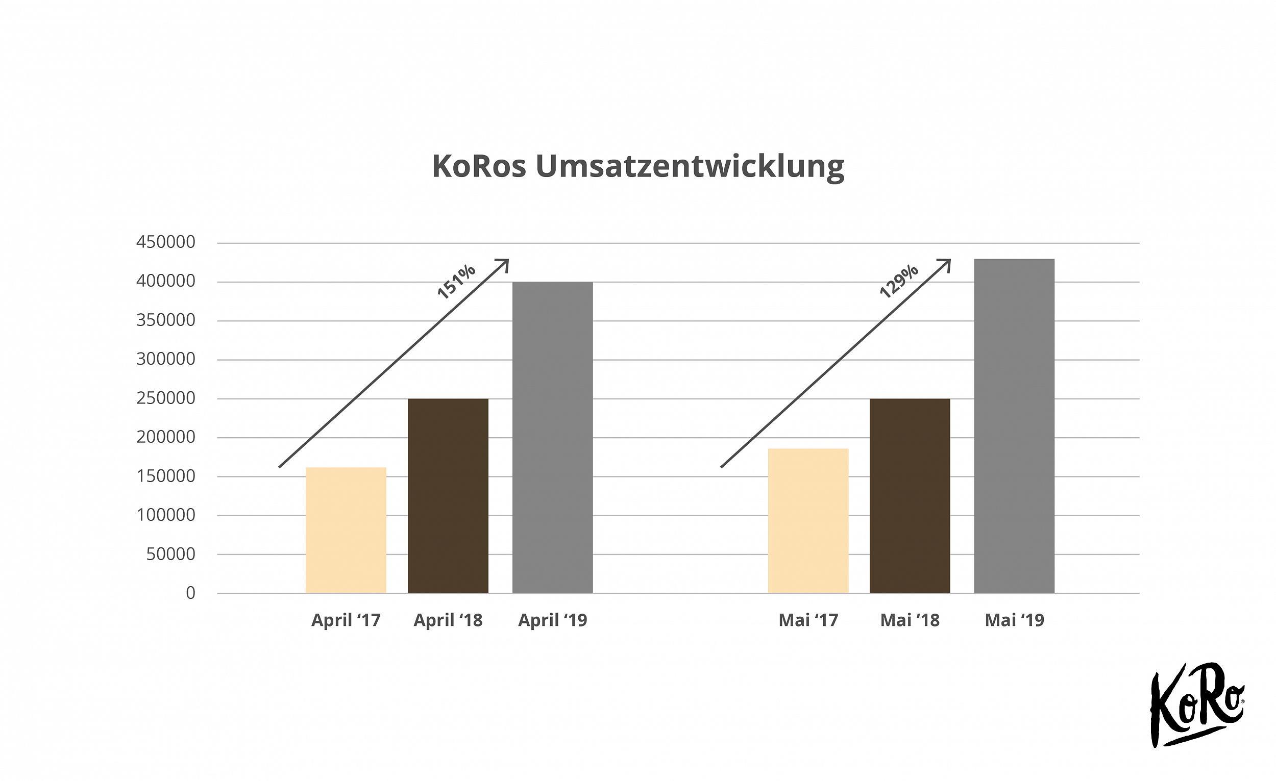 KoRo - Umsatz