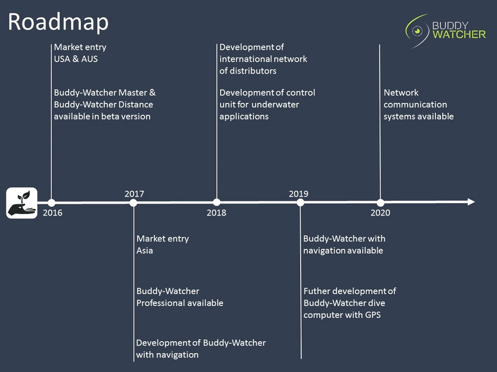 Buddy-Watcher Roadmap