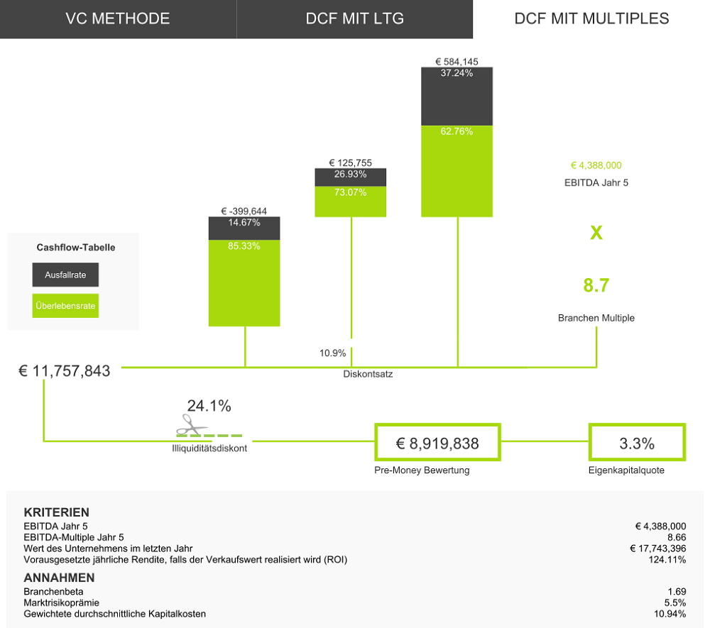 Venture Capital Methode - DCF mit Multiples