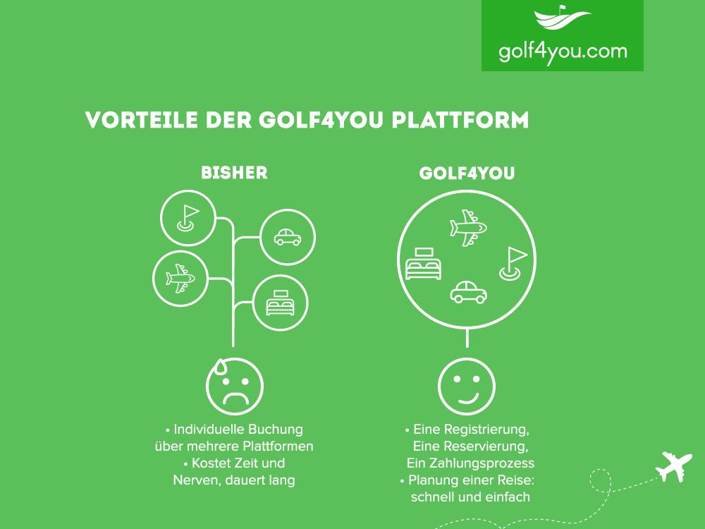 Vorteile der golf4you Plattform
