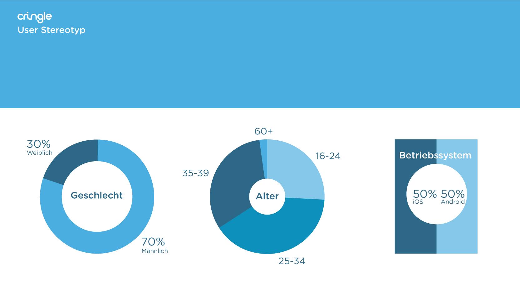USER-STEREOTYP (Geschlechterverteilung: 70% m / 30% w; Alter: 16-24=26%, 25-34=40%, 35-59=32%, 60+=2%; OS: 50% iOS, 50% Android