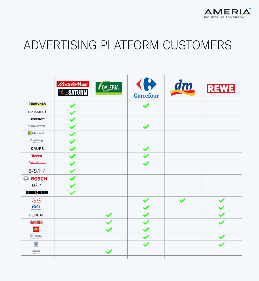 AMERIA - Advertising platform customers