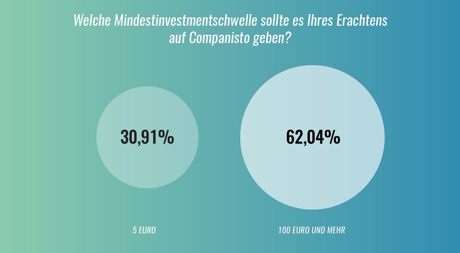 Mindestinvestmentschwelle bei Companisto
