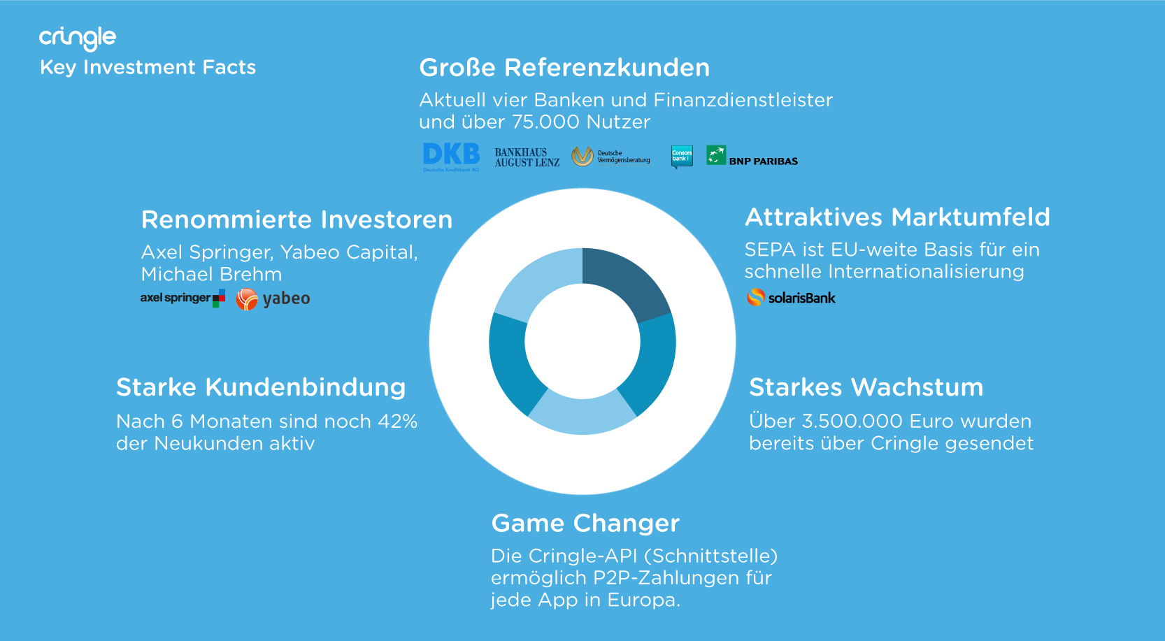Cringle - Key Investment Facts