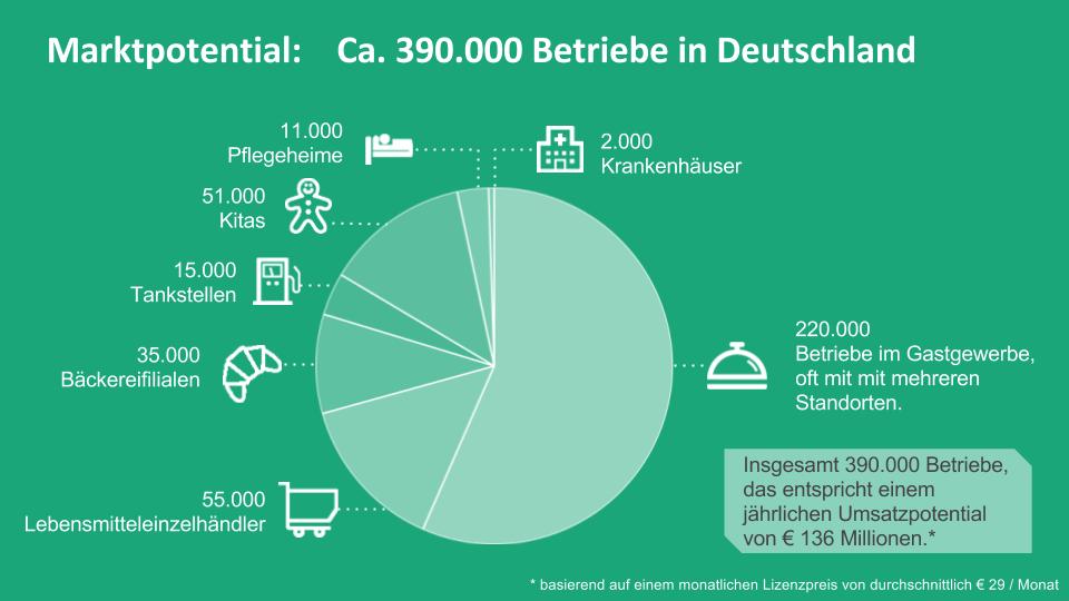 Marktpotential Deutschland