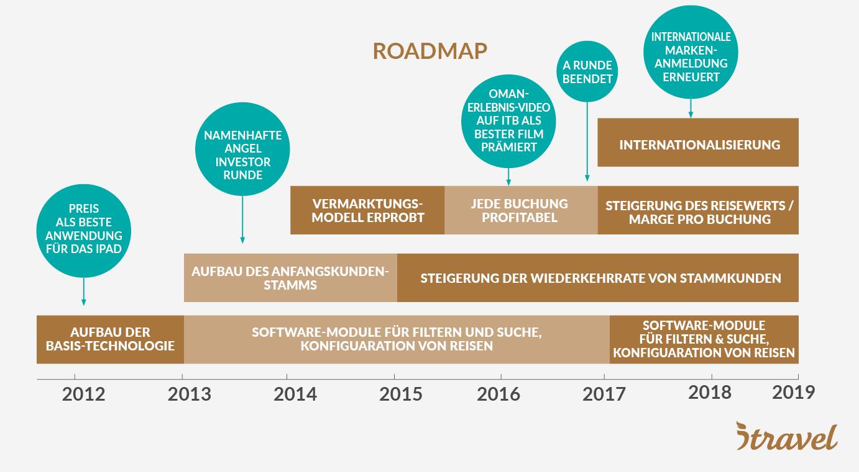 Road Map – Themen werden auf Technologie, Wachstum, Internationalisierung, Anbindung von Anbietern zusammengefasst