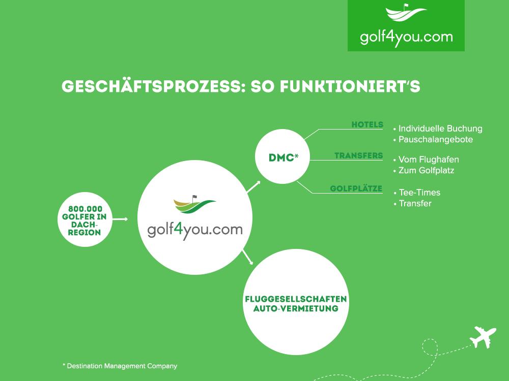 golf4you - Modellierung des Geschäftsprozess