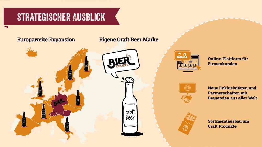 Bier-Deluxe - Strategischer Ausblick