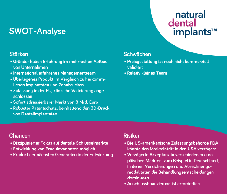 Natural Dental Implants AG - SWOT Analyse