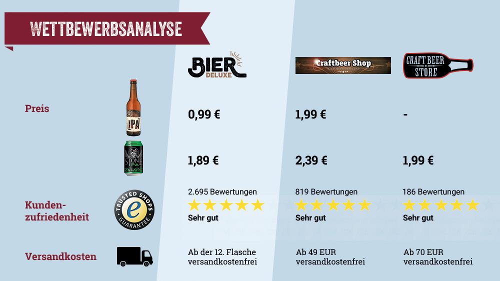 Wettbewerbsanalyse von Bier-Deluxe