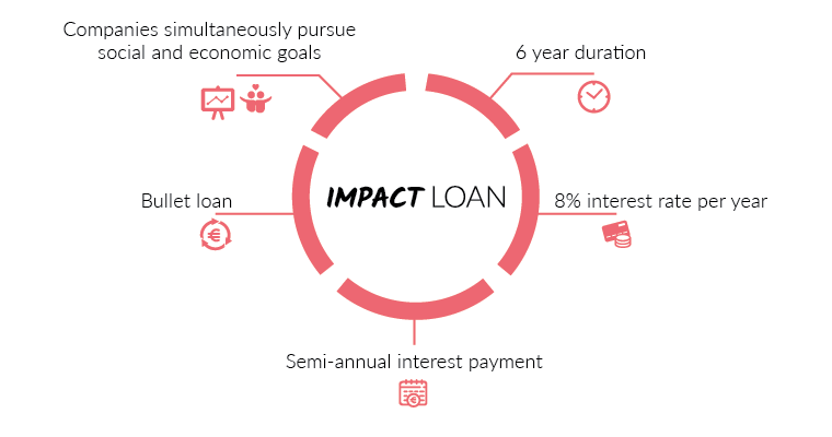 Impact Loan Compansito