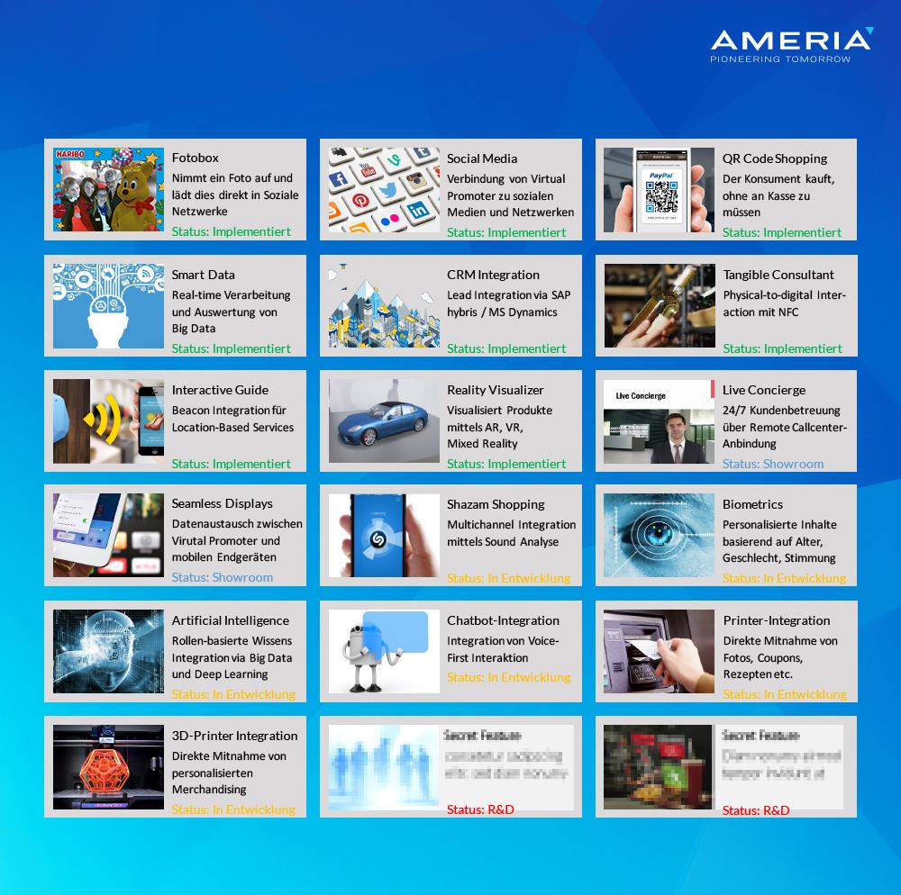 Neue Technologien AMERIA