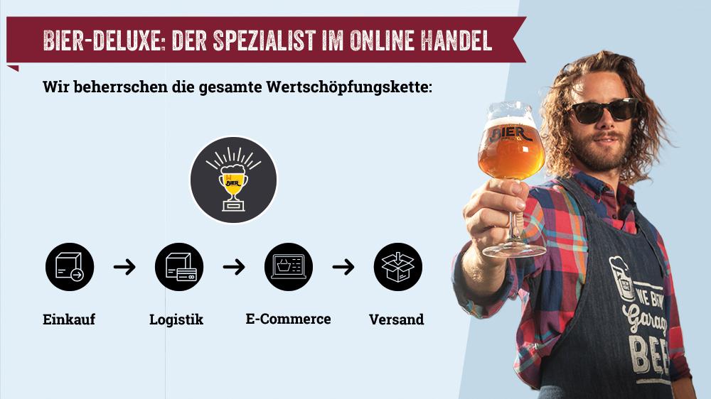 Bier-Deluxe - Der Spezialist im Onlinehandel