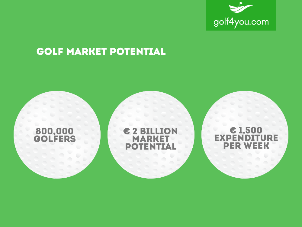 golf4you - golf market potential
