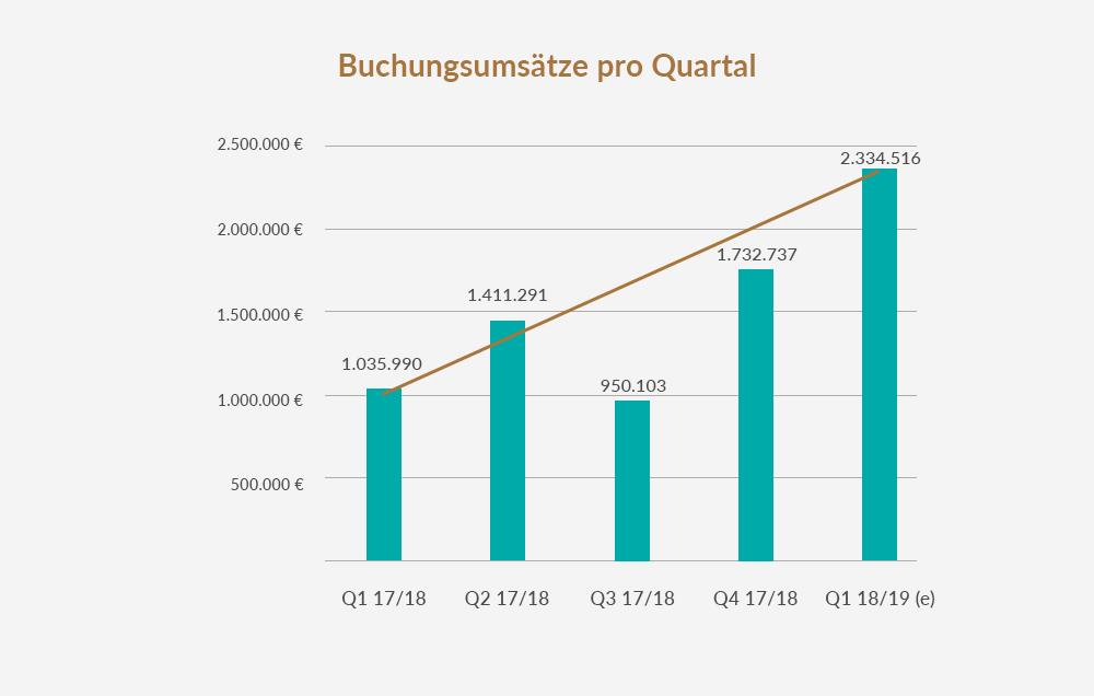 itravel - Buchungsumsätze pro Quartal