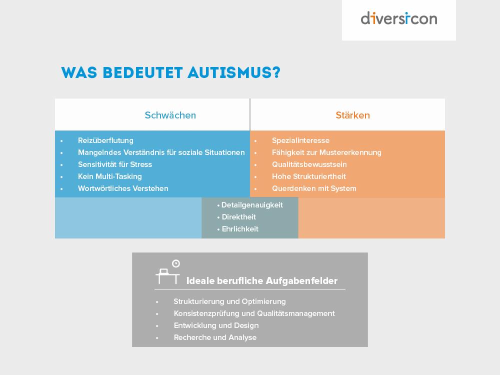 Was bedeutet Autismus