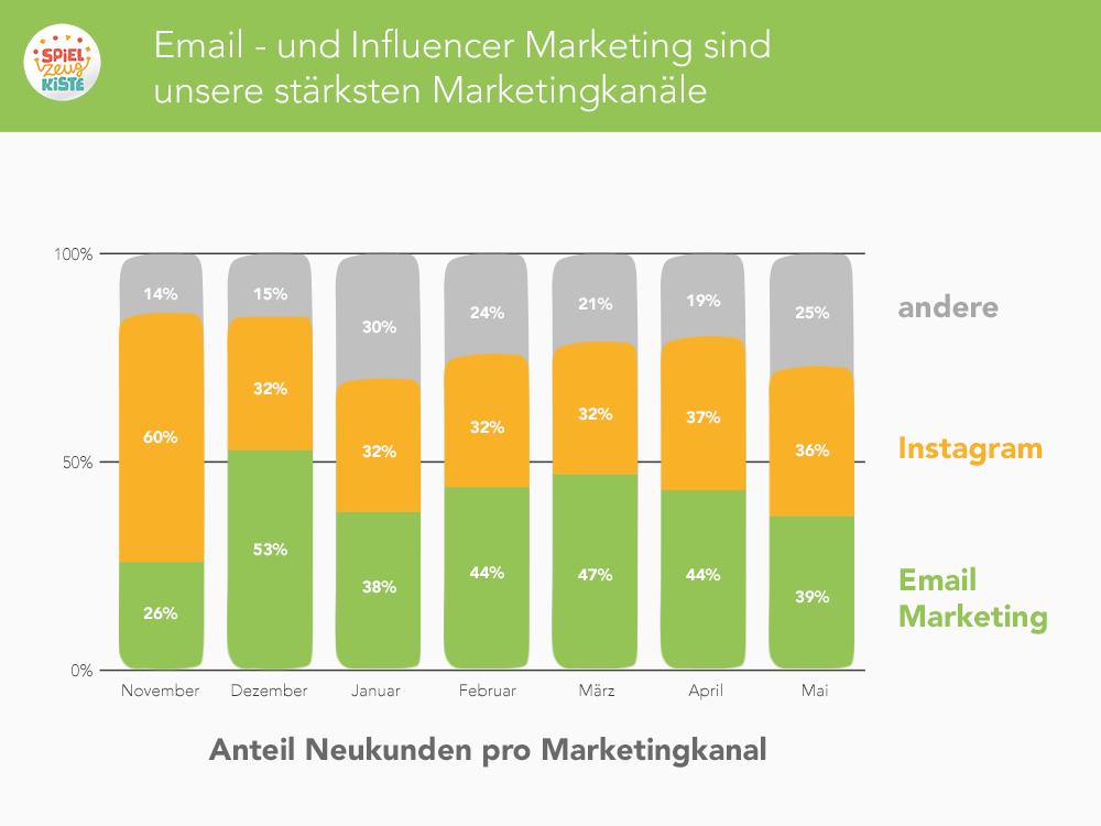 Email- und Influencer Marketing