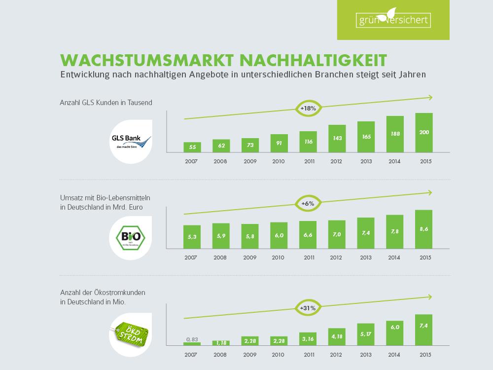 Wachstumsmarkt Nachhaltigkeit