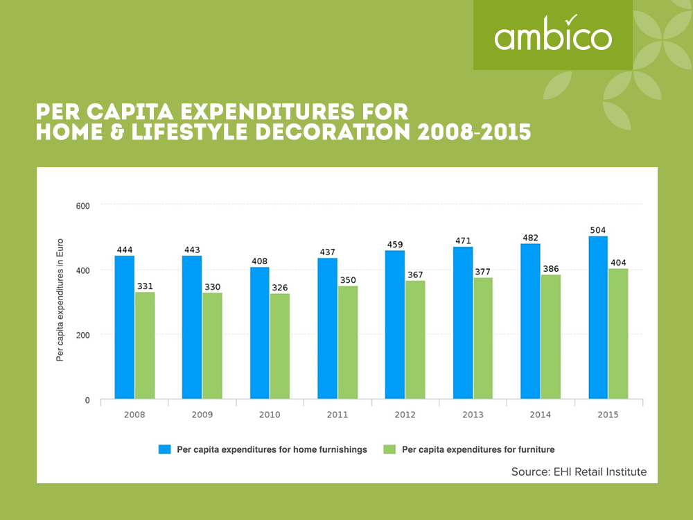 ambico - Per capita expenditure for living space outfitting 2008 - 2015