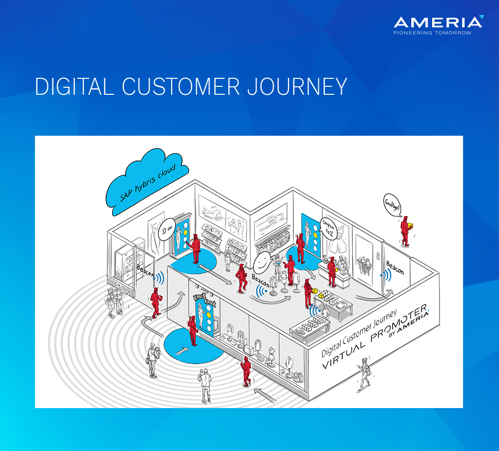 AMERIA - Digitale Customer Journey